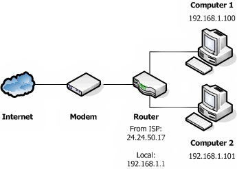internal network with router